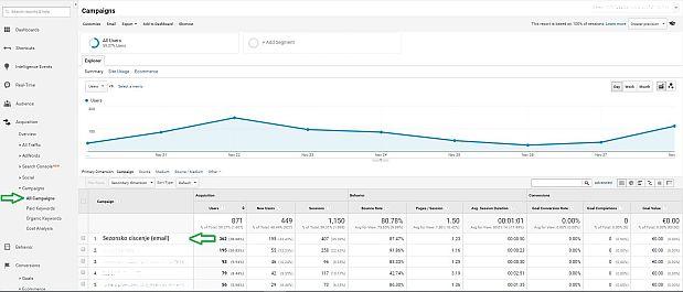 UTMji v Google Analyticsu