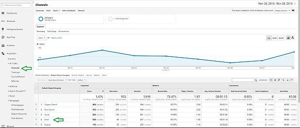 Posodobljen seznam kanalov v Google Analyticsu