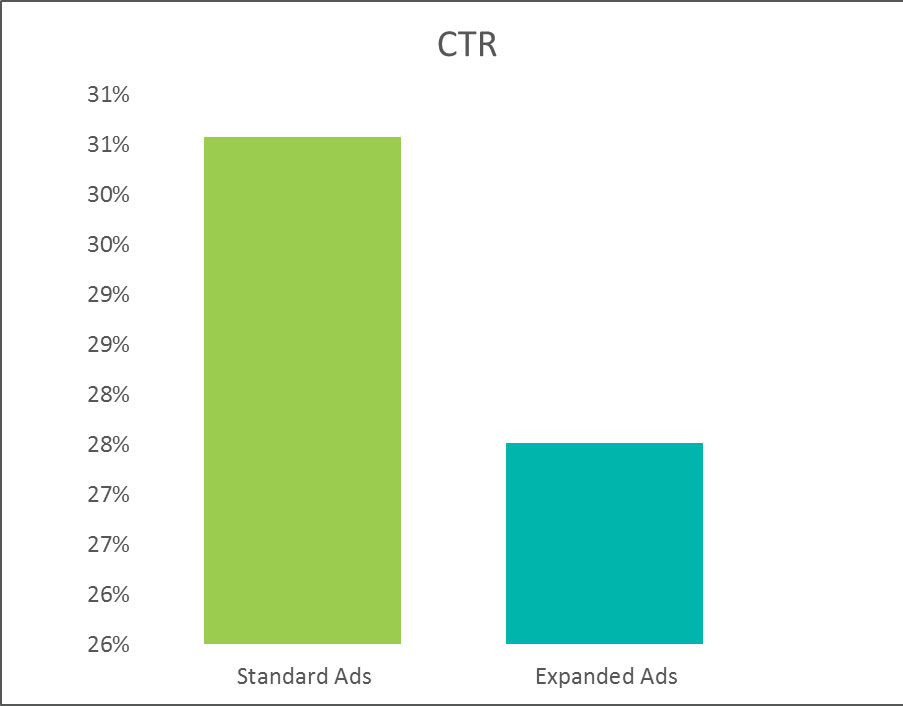 CTR razširjenih oglasov je nižji za 9,6 %.