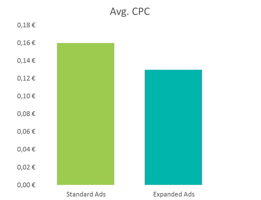 Pri razširjenih oglasih smo zabeležili nižjo ceno na klik.
