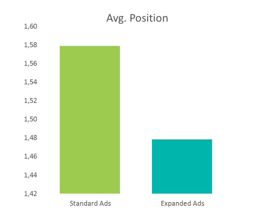 Pri razširjenih oglasih beležimo boljše pozicije.
