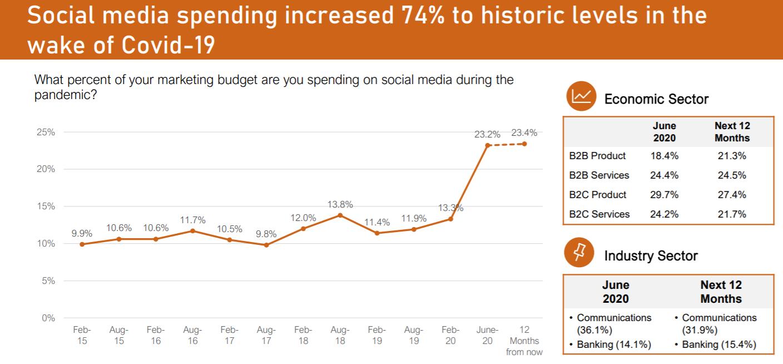 Chart showing marketing budget