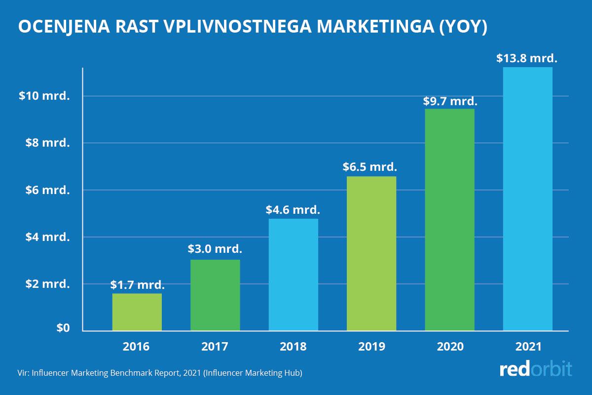 Ocenjena rast vplivnostnega marketinga