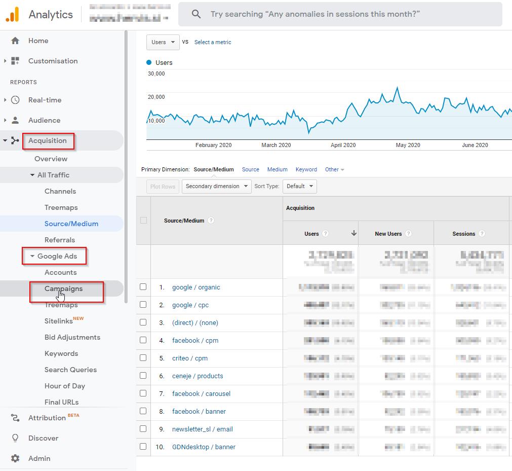 Uspešnost Google oglaševanja v Google analitiki