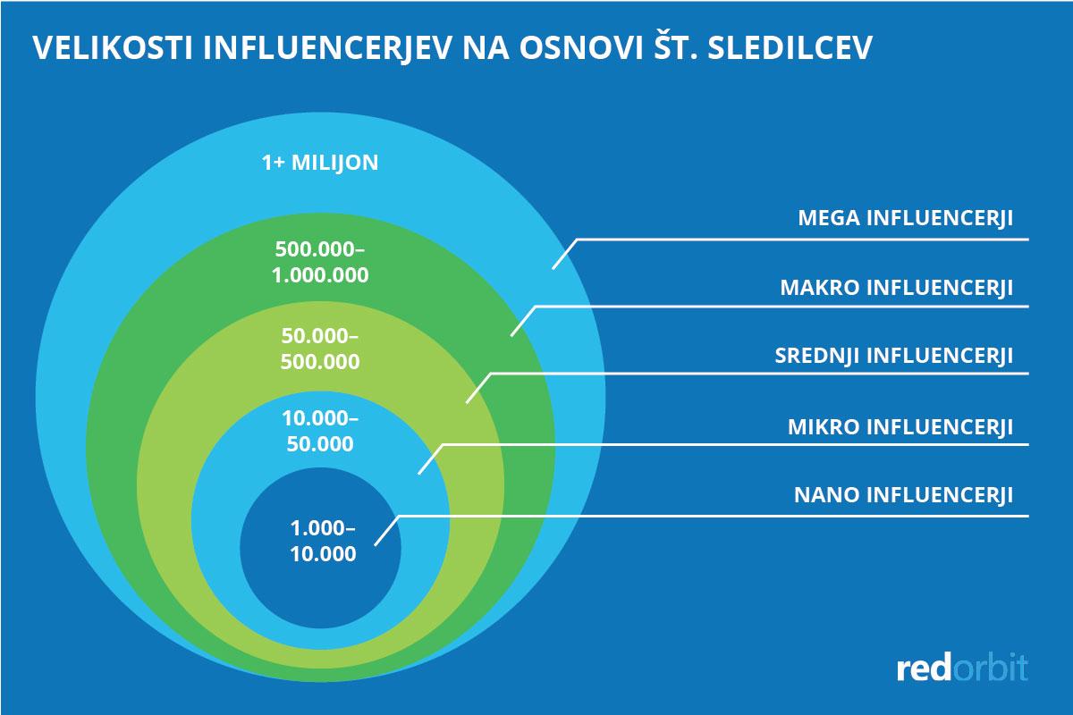 Velikosti influencerjev na osnovi št. sledilcev