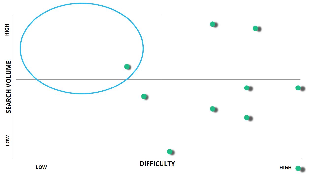 Vzajemna študija primer graf