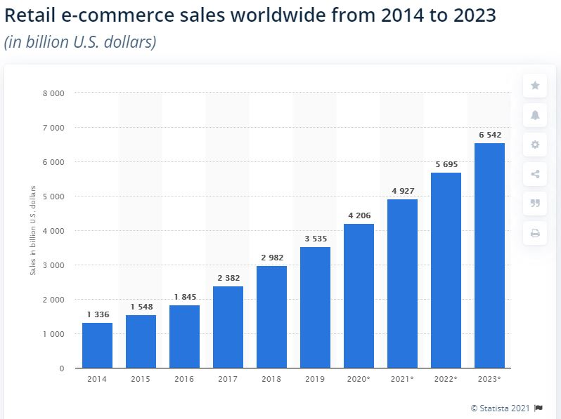 graph retail ecommerce red orbit blog