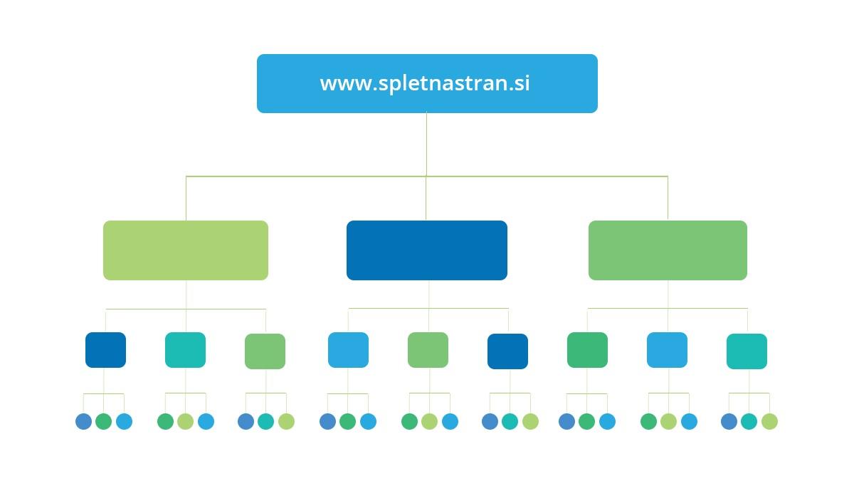 hierarhicna-arhitektura-spletne-strani