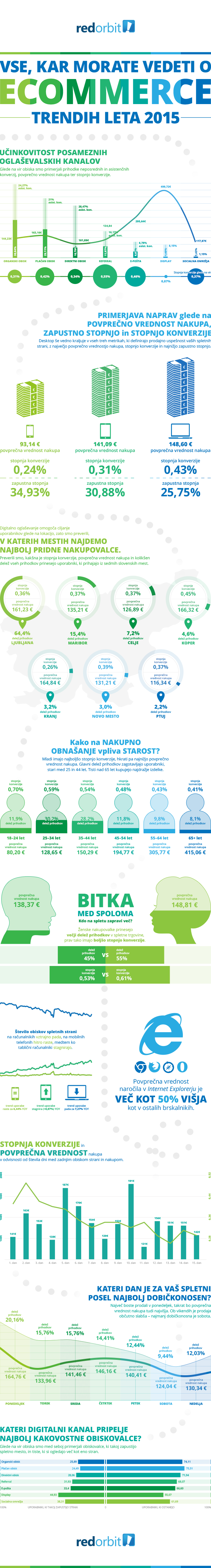 Infografika - ecommerce 2015