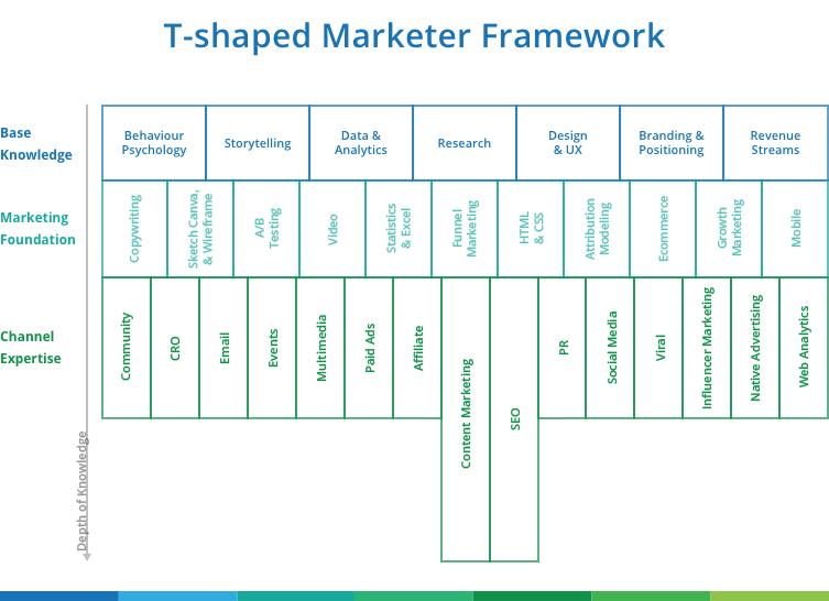 T-shape framework
